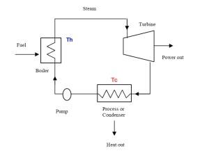 Thermodynamic Cycle